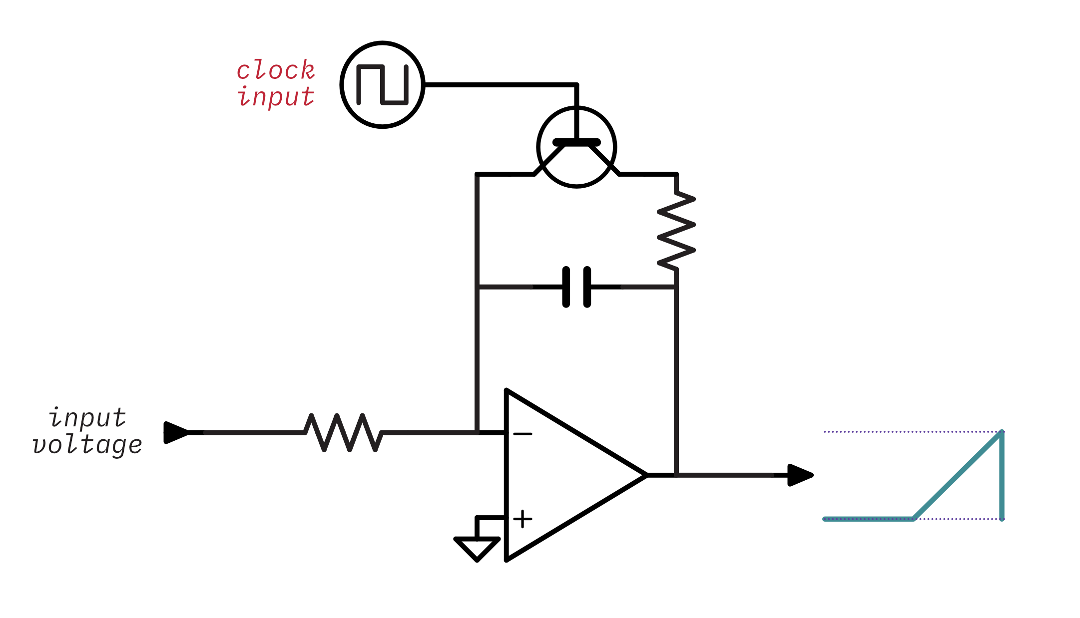 A dco with the clock directly connected, showing an output that's flat for half of the time