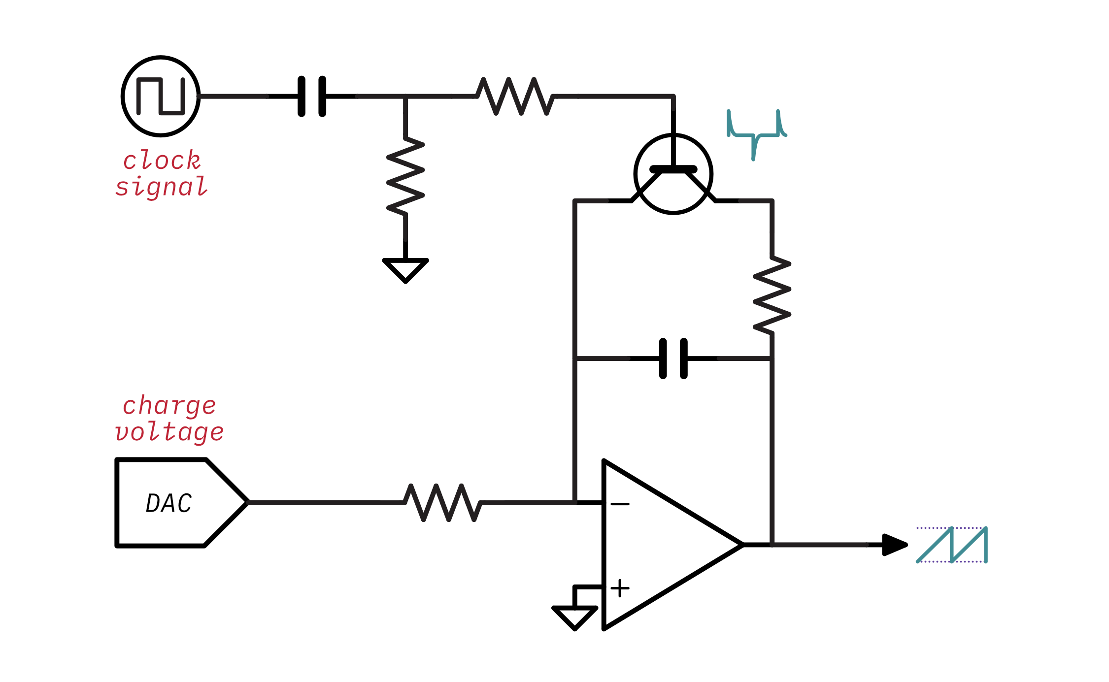 Schematic of a DCO with a DAC added
