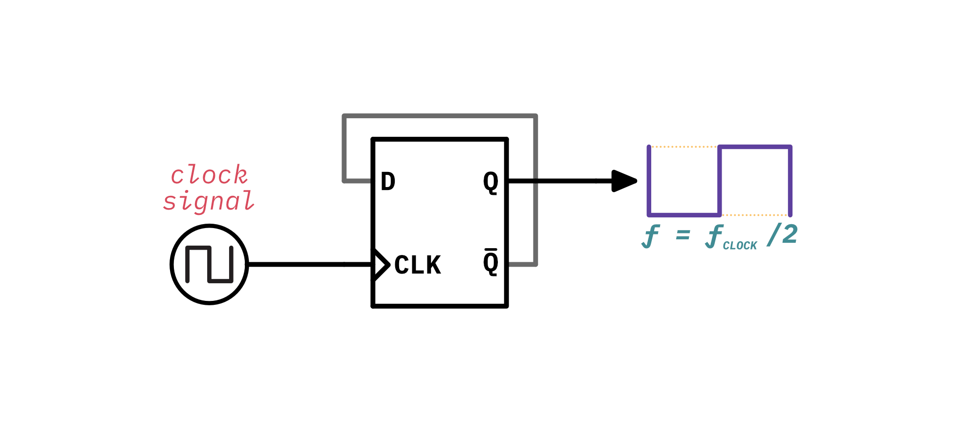 The schematic for the sub waveform using a divide-by-two circuit