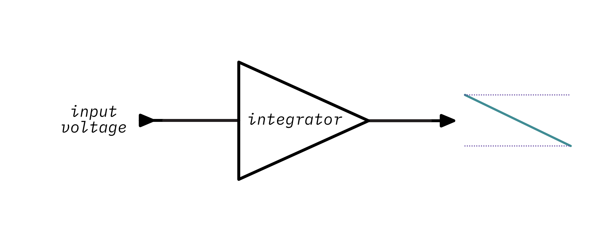 An ideal integrator