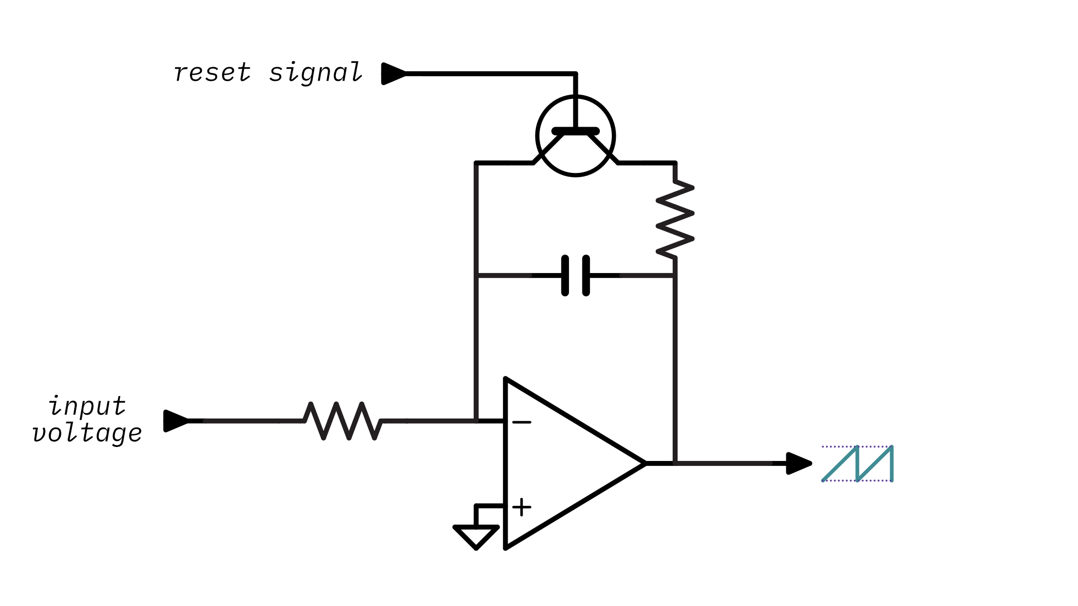 An op-amp integrator with a transistor to discharge the capacitor