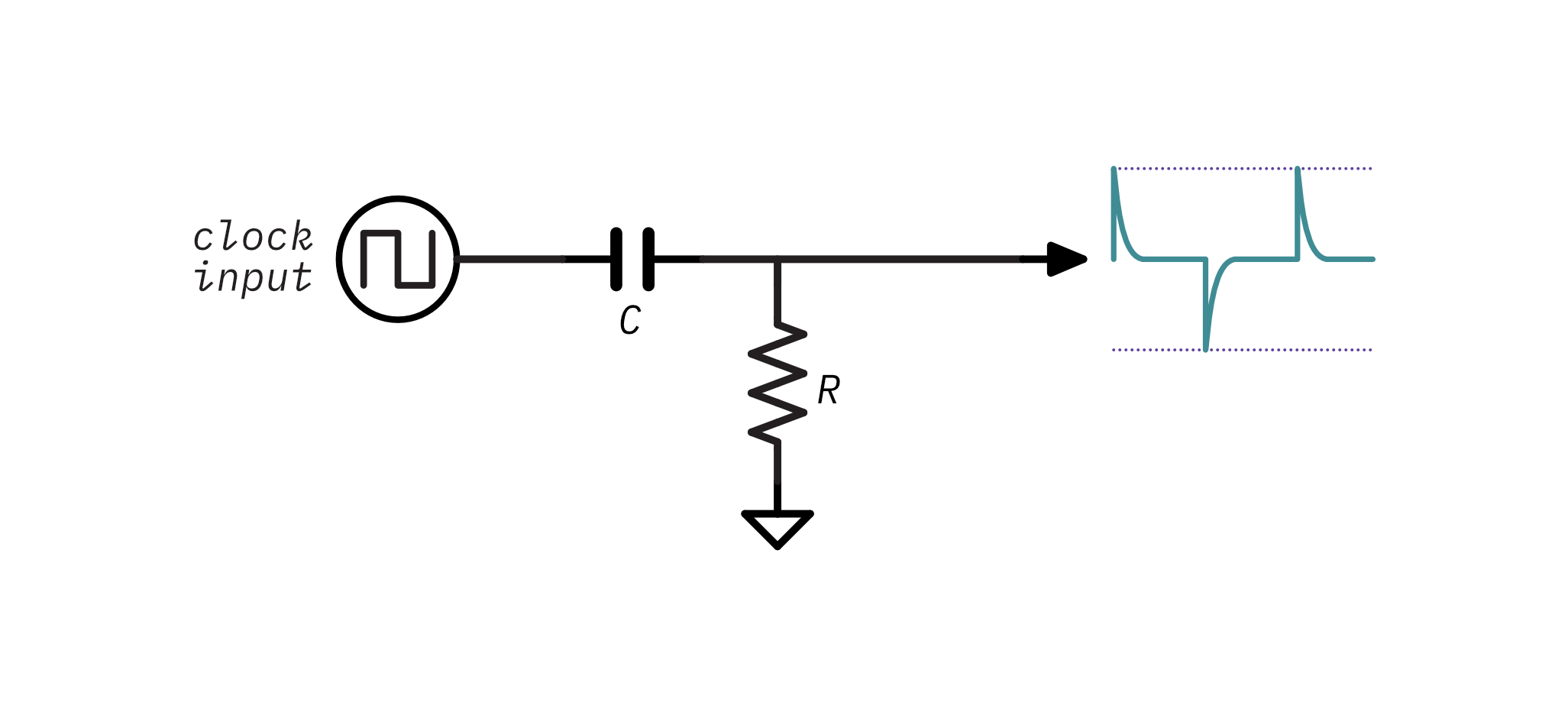 A schematic showing an RC differentiator transforming a clock signal into spikes