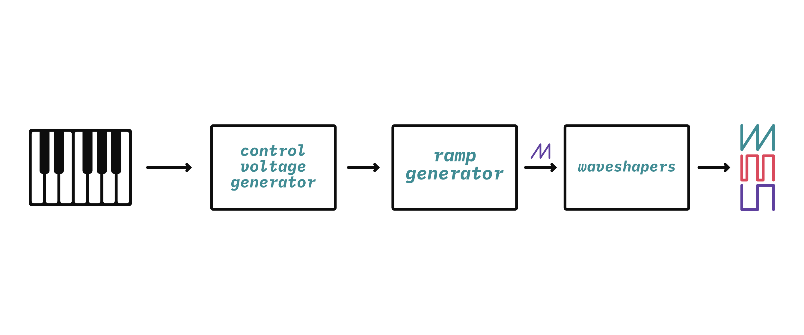 A block diagram of a VCO-based synth